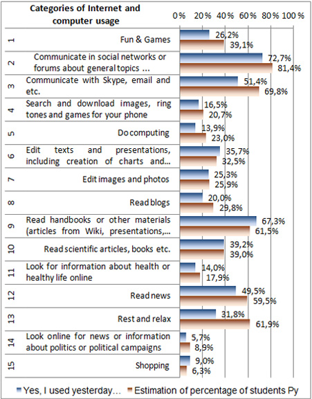 View of University Students' Use of Information and