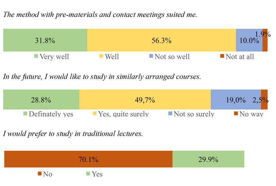 "Statements and response rates. Statement: The method with pre-materials and contact meetings suited me. 31.8% responded ""Very well"" 56.3% responded ""Well"" 10% responded ""Not so well"" 1.9% responed ""Not at all""  Statement: In the future, I would like to study in similarly arranged courses. 28.8% responded ""Very well"" 49.7% responded ""Well"" 19% responded ""Not so well"" 2.5% responed ""Not at all""  Statement: I would prefer to study in traditional lectures. 70.1% responded ""No"" 29.9% responed ""Yes"""